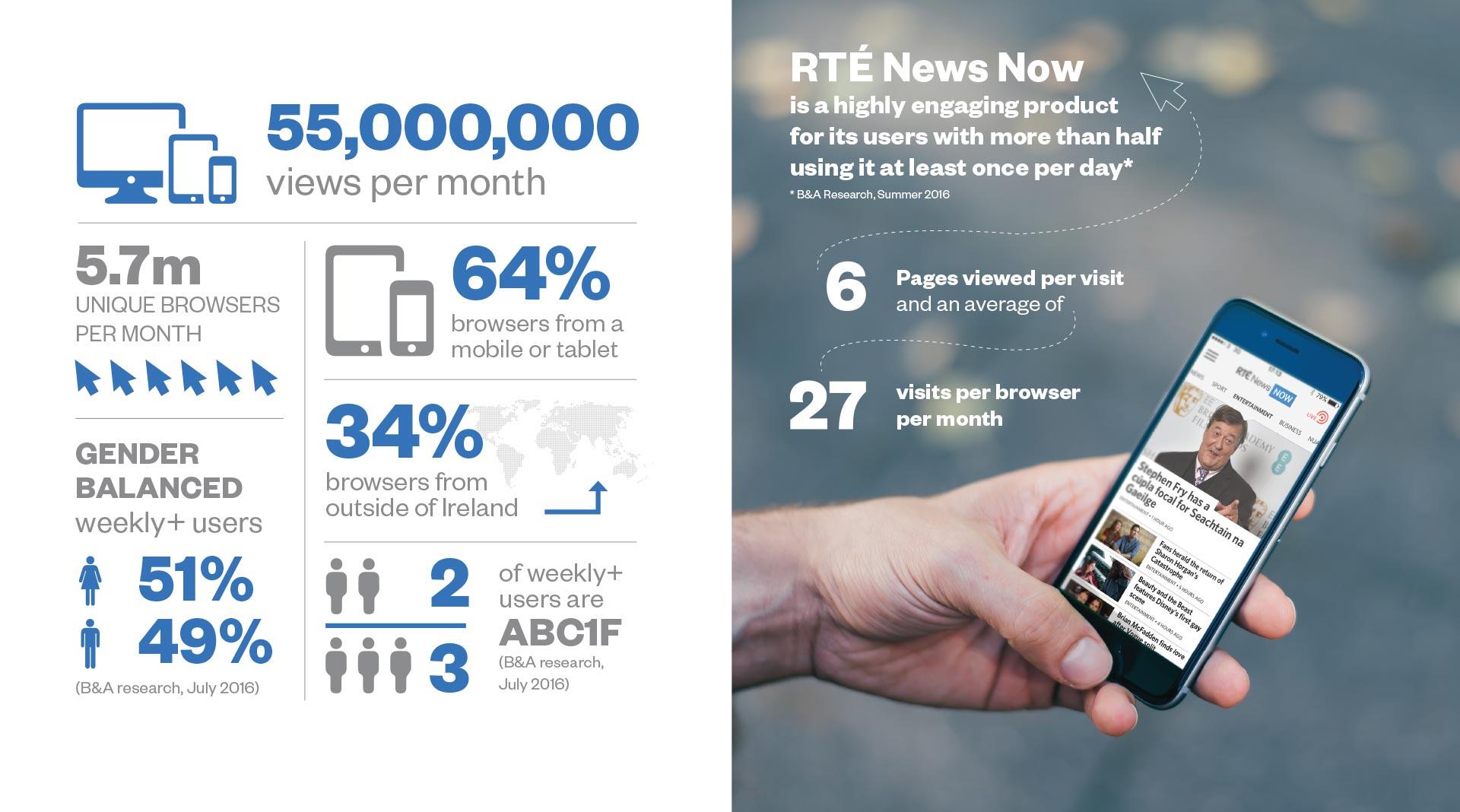 RTÉ Mediapack infographic design
