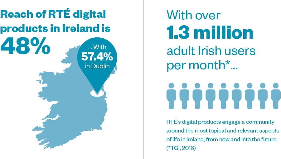 RTE Mediapack infographics and statistics
