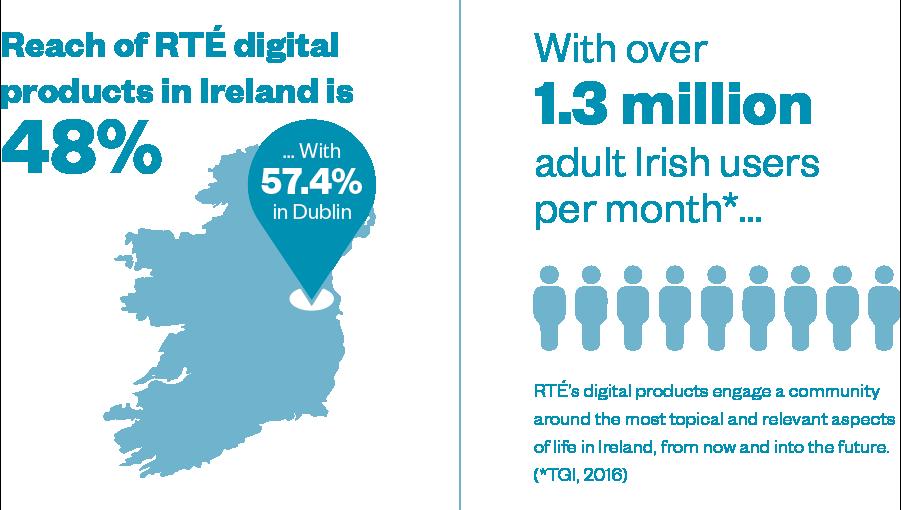 RTE Mediapack infographics and statistics
