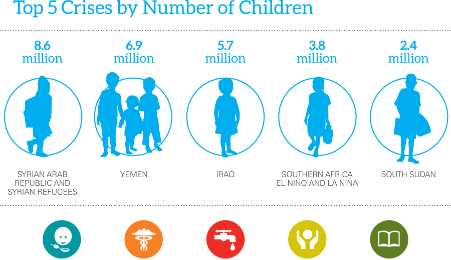Unicef infographics from report