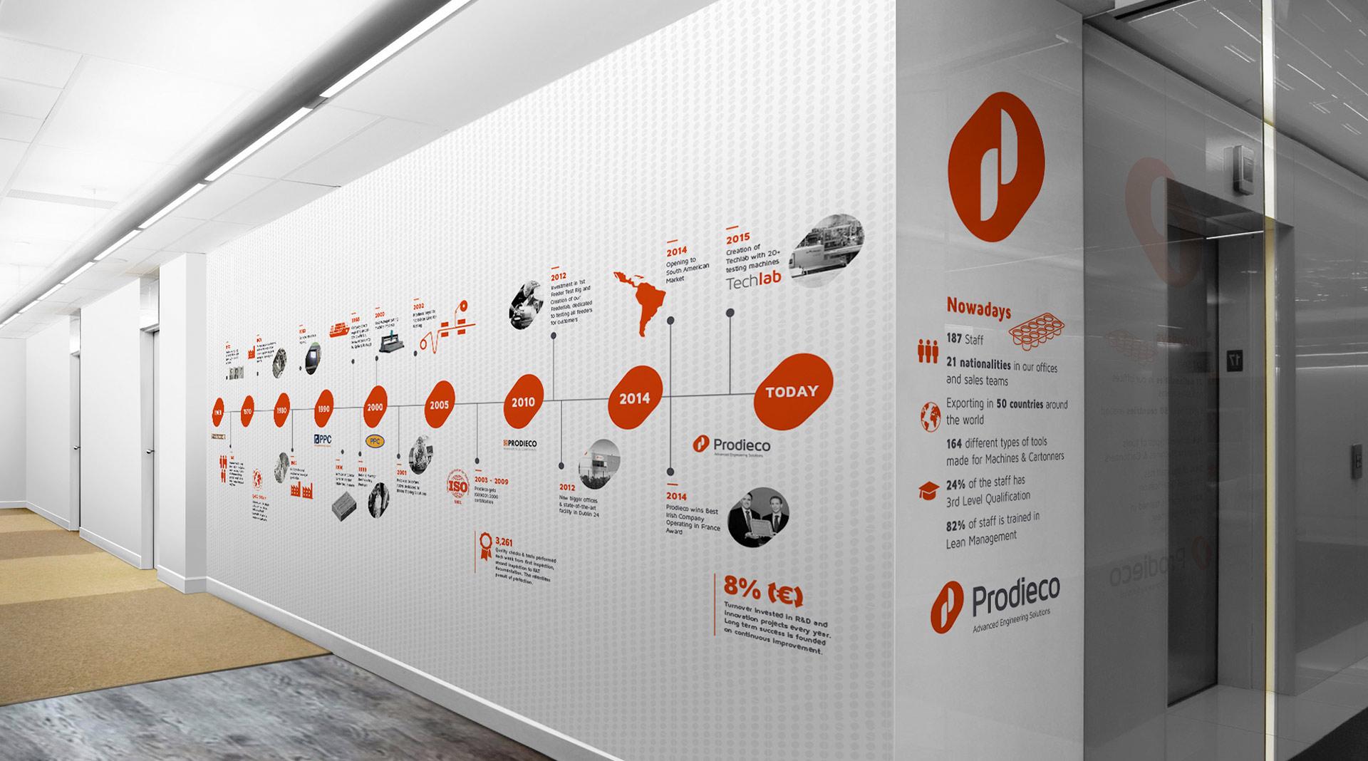 Prodieco timeline design
