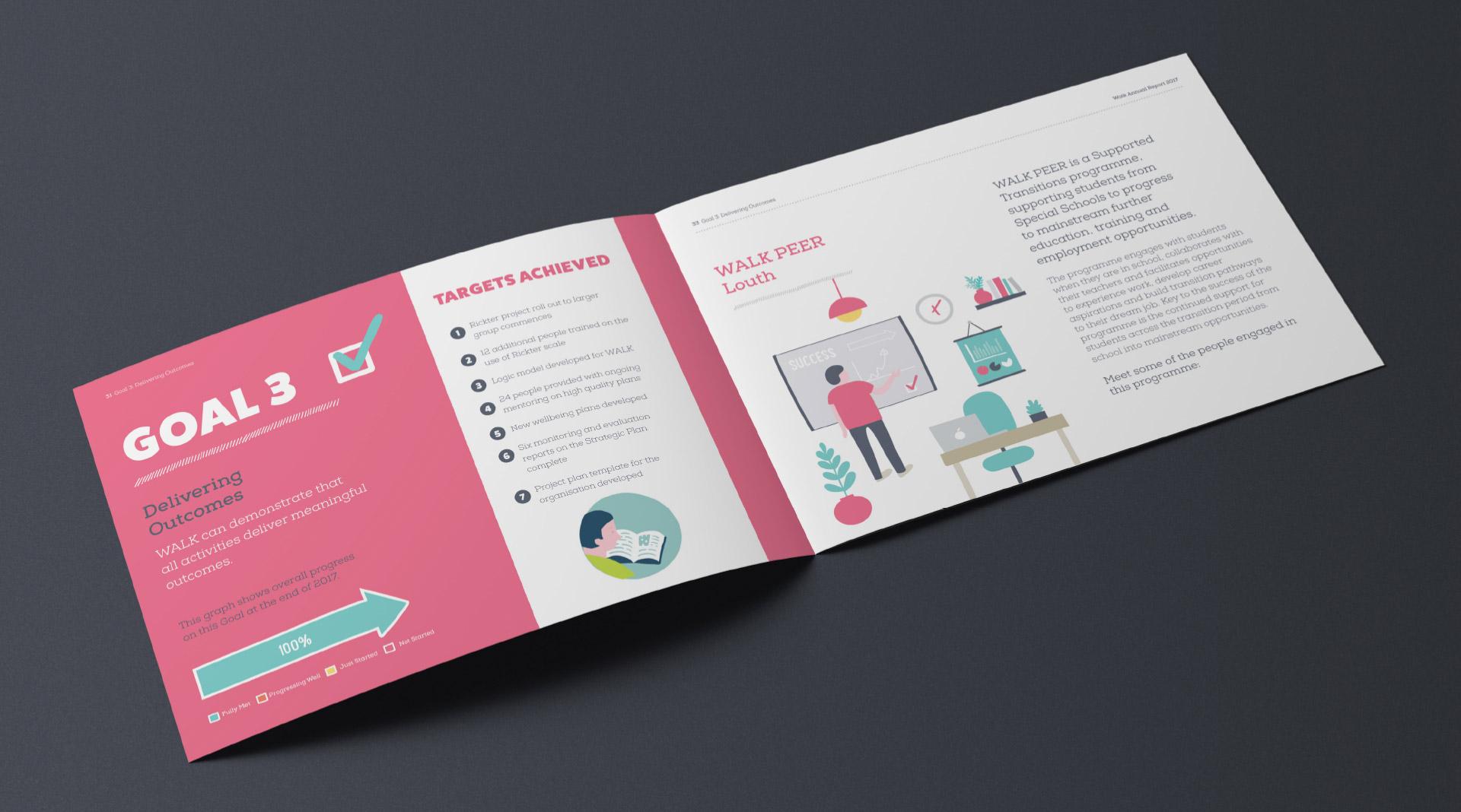 WALK annual report spread design.