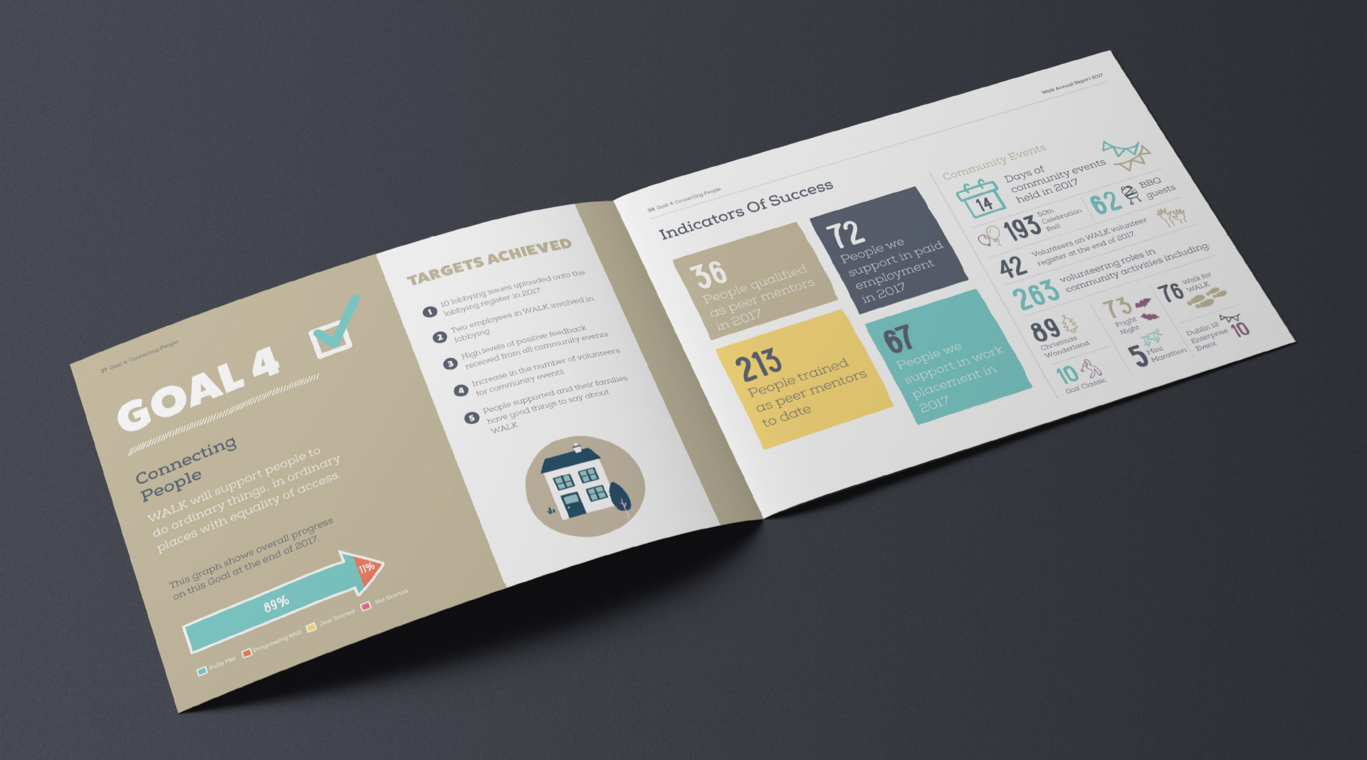 WALK annual report infographic design.